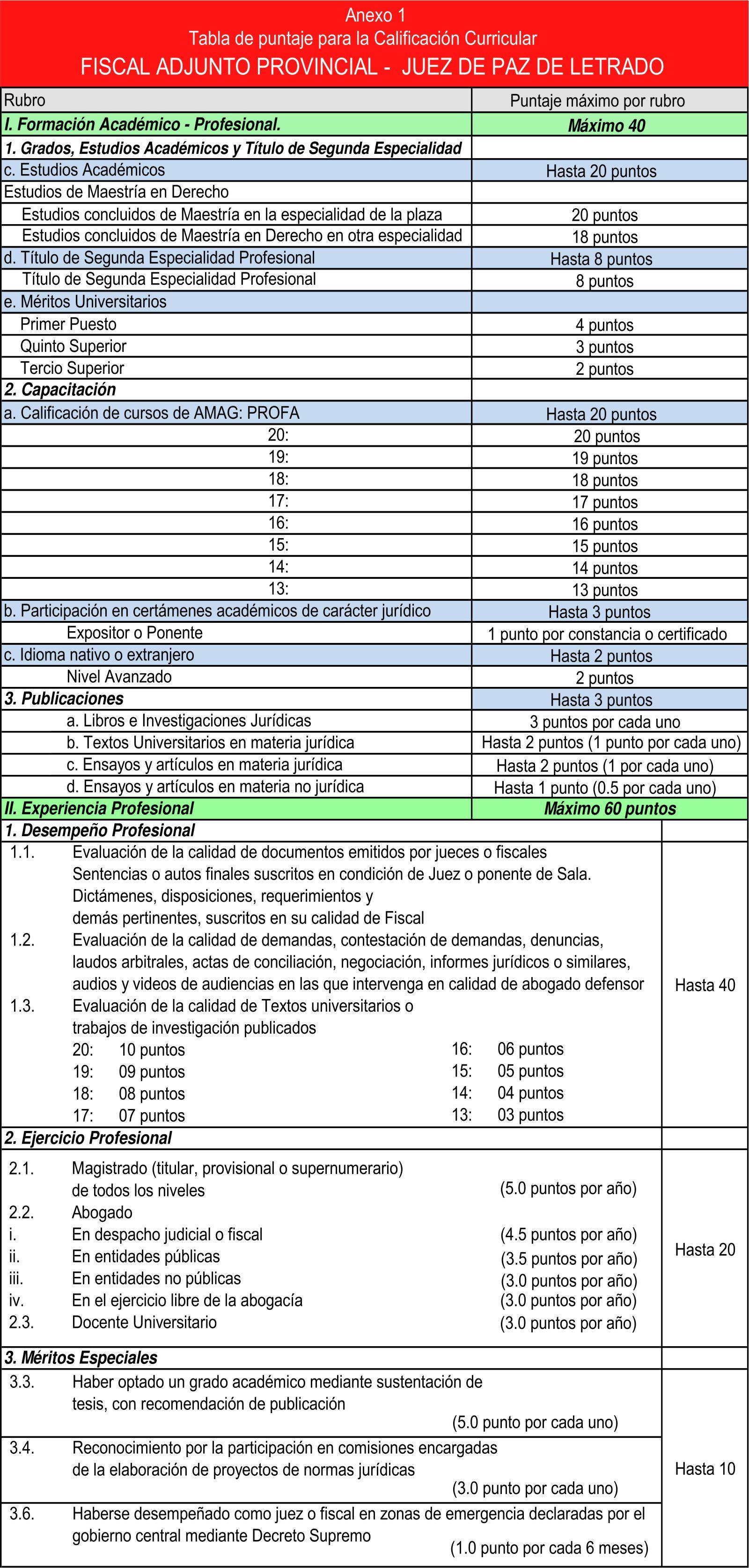 Tablas de puntaje para la Calificación Curricular para los Concursos para el Acceso Abierto en la Selección y Nombramiento de jueces y fiscales