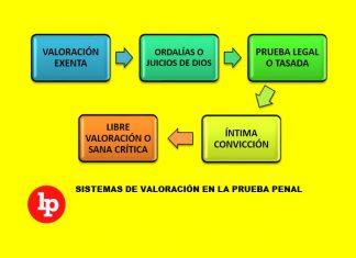 Sitemas de valoración en la prueba penal