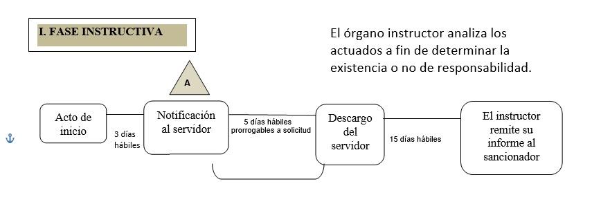 fase-instructiva-ley-de-servicio-civil-legis-pe